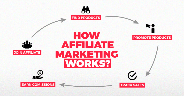 5 Tips Before Using Affiliate Marketing For Your Business